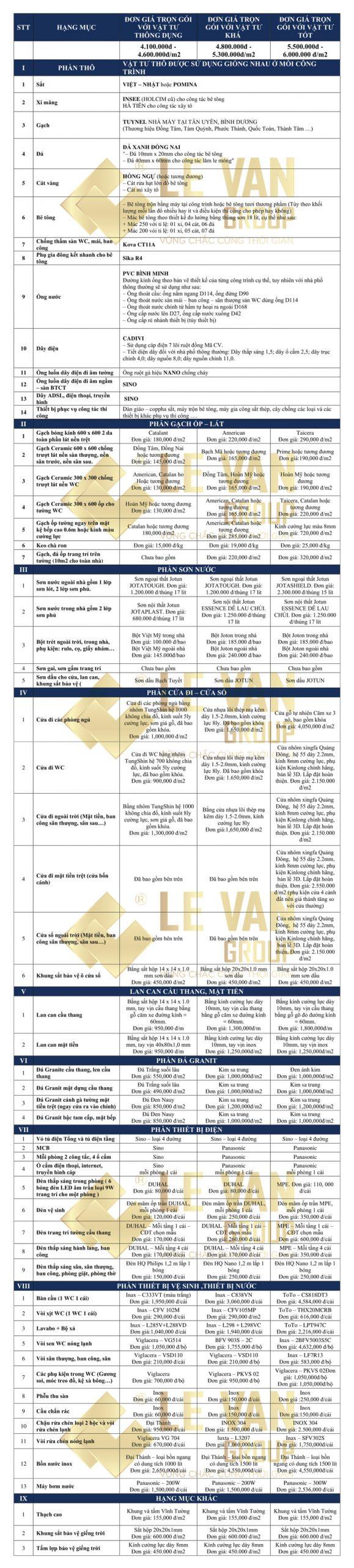 Bảng báo giá xây nhà Đồng Nai